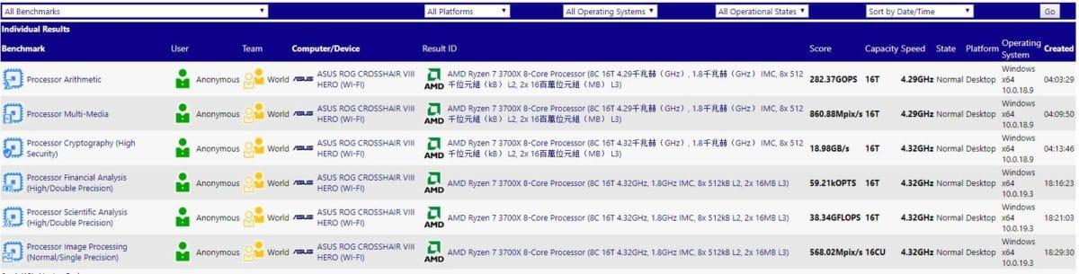 AMD Ryzen 7 3700X Benchmarks