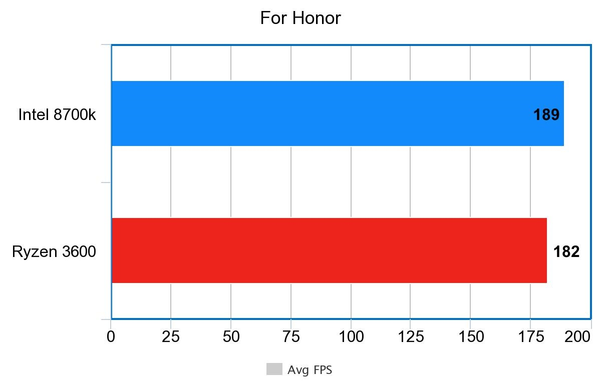 For honor AMD Ryzen 3600 benchmarks
