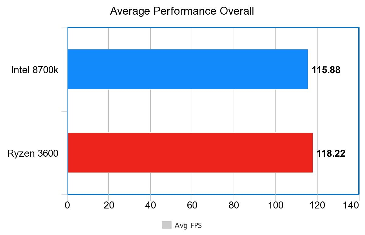 AMD Ryzen 5 3600 benchmarks Overall Performance