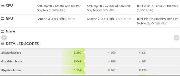 AMD Ryzen 4800U Benchmarks