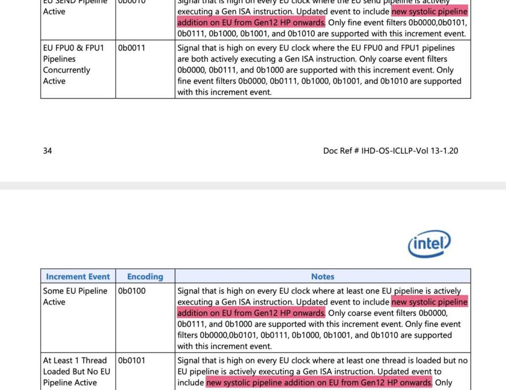 Intel Xe Gen12 HP