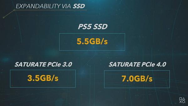 PS5 IO