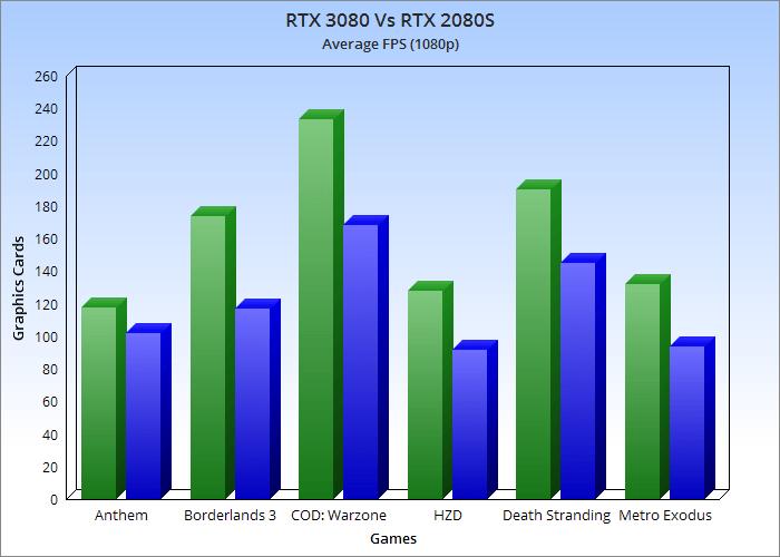 Nvidia RTX 3080 Benchmarks 1080p