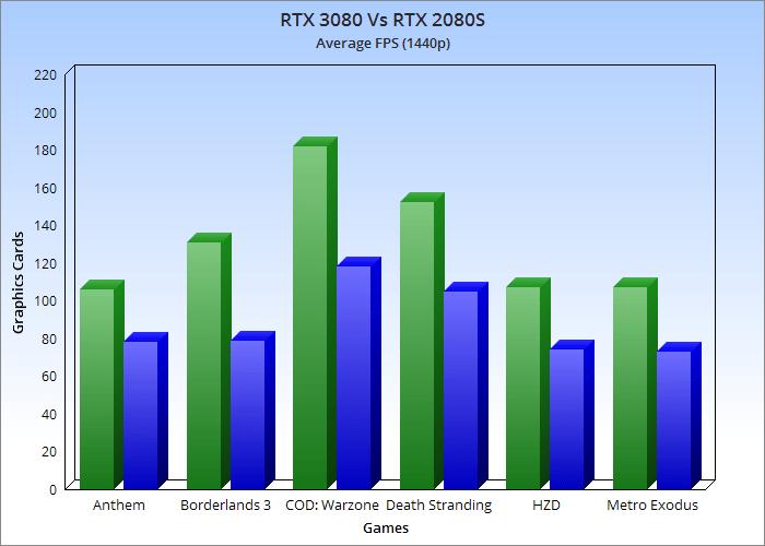 Nvidia RTX 3080 Benchmarks 1440p