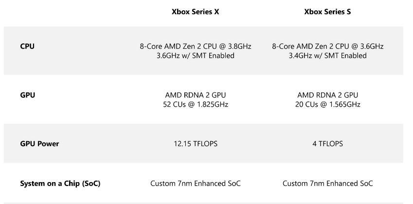 Xbox Series S CPU