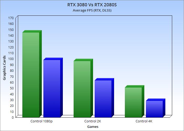 control RTX DLSS