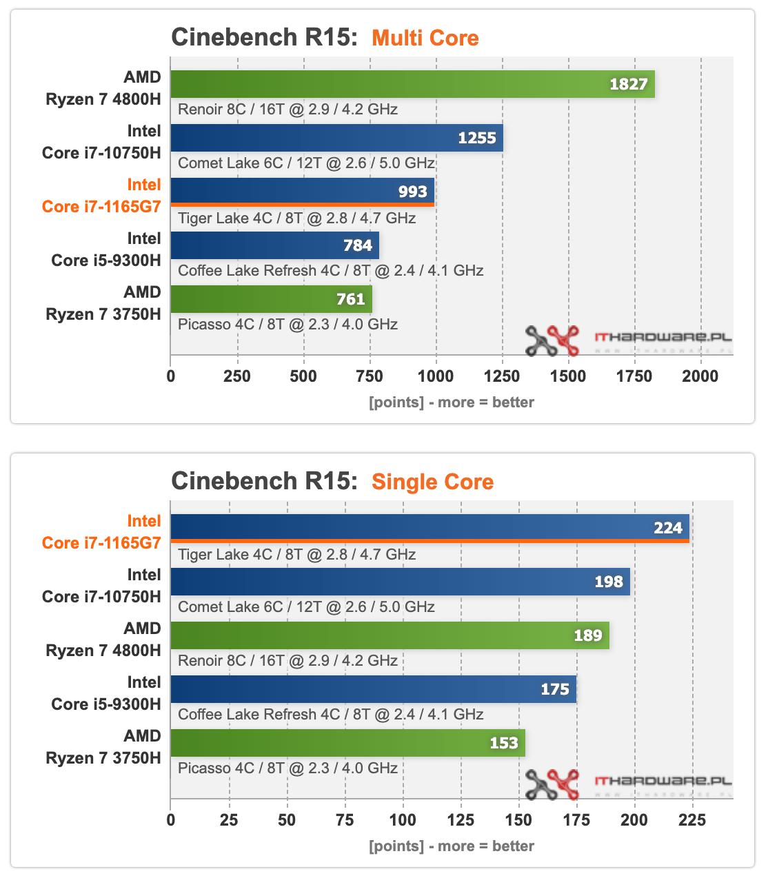 AMD 4800H Vs Intel 11th Gen 1165G7